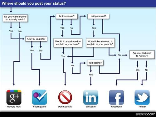 Where_should_you_post_your_status